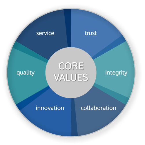 Core Values and Mission, Coast Point Consulting